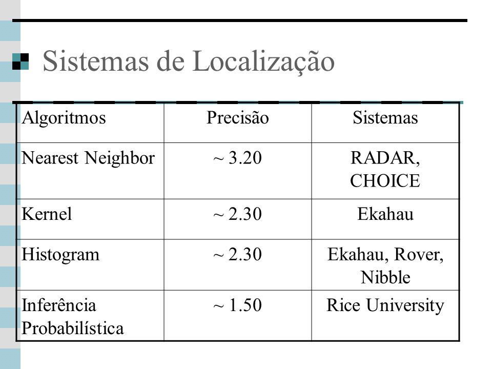 Sistemas de Localização AlgoritmosPrecisãoSistemas Nearest Neighbor~ 3.20RADAR, CHOICE Kernel~ 2.30Ekahau Histogram~ 2.30Ekahau, Rover, Nibble Inferência Probabilística ~ 1.50Rice University