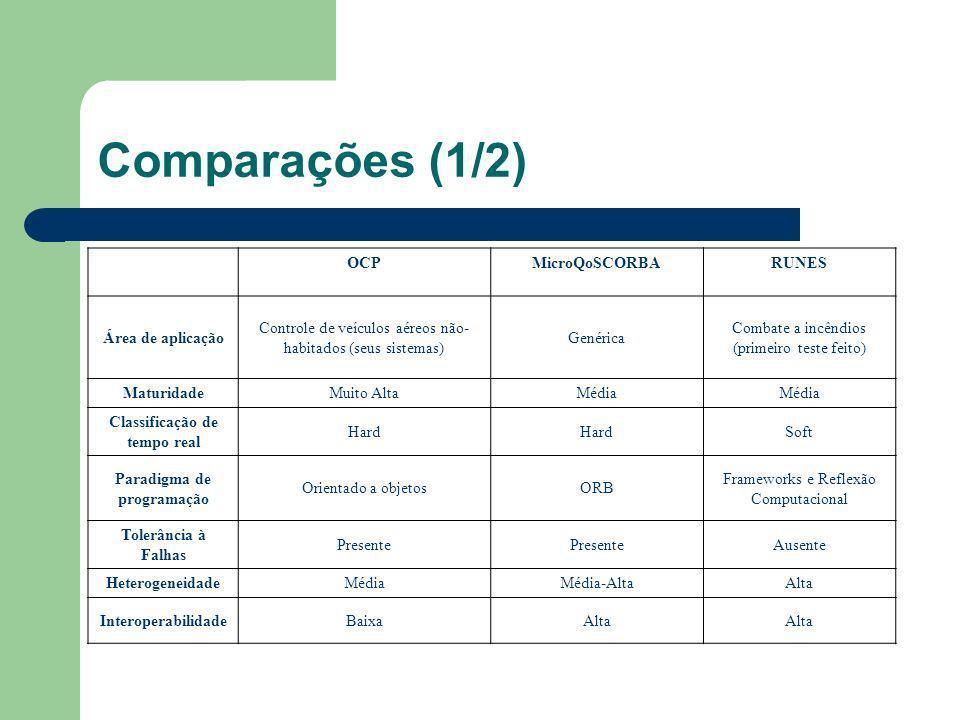 Comparações (1/2) OCPMicroQoSCORBARUNES Área de aplicação Controle de veículos aéreos não- habitados (seus sistemas) Genérica Combate a incêndios (pri