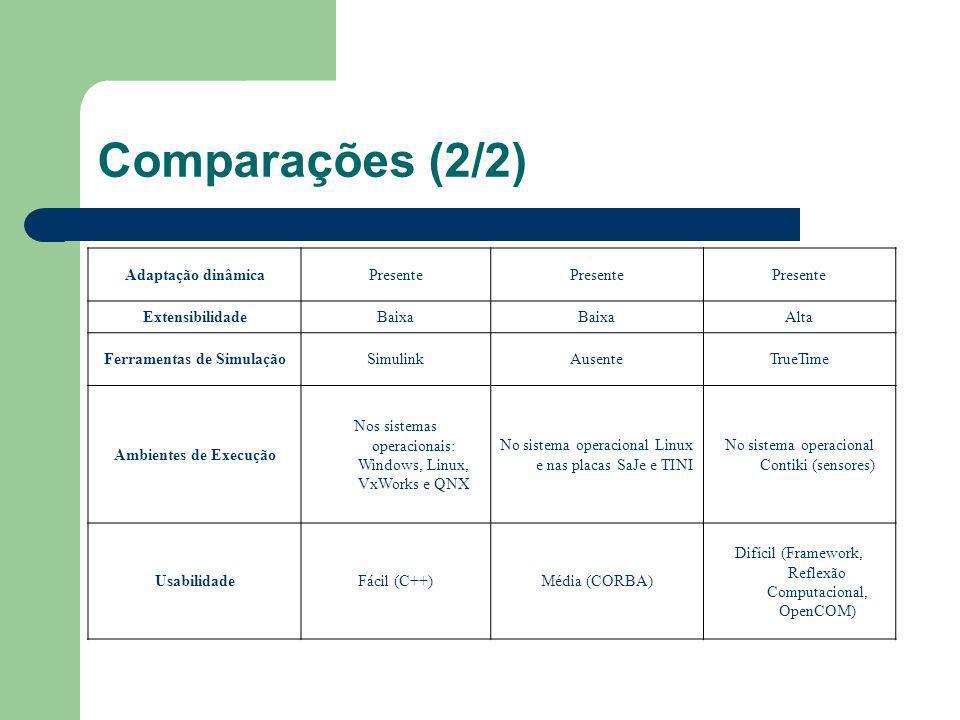 Comparações (2/2) Adaptação dinâmicaPresente ExtensibilidadeBaixa Alta Ferramentas de SimulaçãoSimulinkAusenteTrueTime Ambientes de Execução Nos siste
