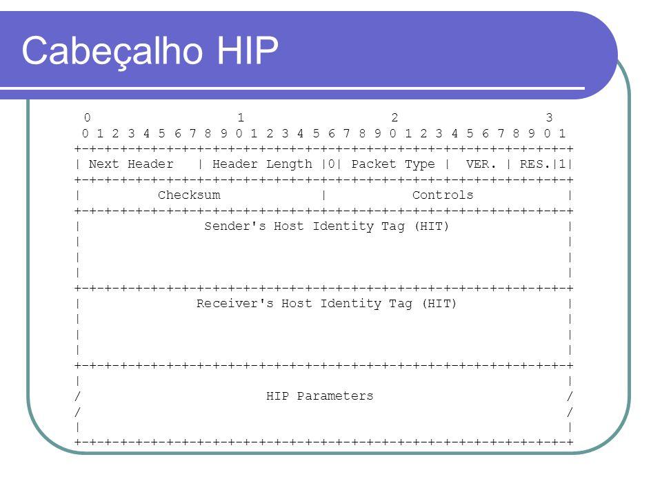 Cabeçalho HIP 0 1 2 3 0 1 2 3 4 5 6 7 8 9 0 1 2 3 4 5 6 7 8 9 0 1 2 3 4 5 6 7 8 9 0 1 +-+-+-+-+-+-+-+-+-+-+-+-+-+-+-+-+-+-+-+-+-+-+-+-+-+-+-+-+-+-+-+-