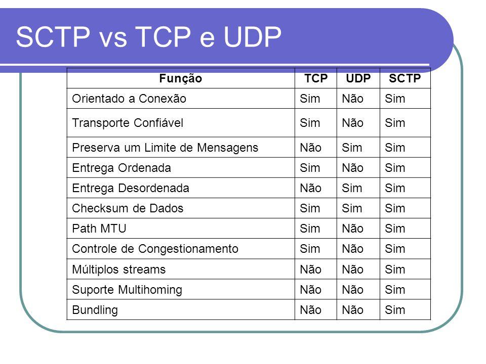 SCTP vs TCP e UDP FunçãoTCPUDPSCTP Orientado a ConexãoSimNãoSim Transporte ConfiávelSimNãoSim Preserva um Limite de MensagensNãoSim Entrega OrdenadaSi