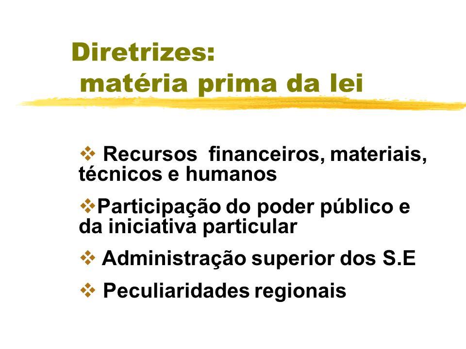 Diretrizes: matéria prima da lei Funcionamento das redes escolares Formação de especialistas e docentes Condições de matrícula Avaliação e promoção de