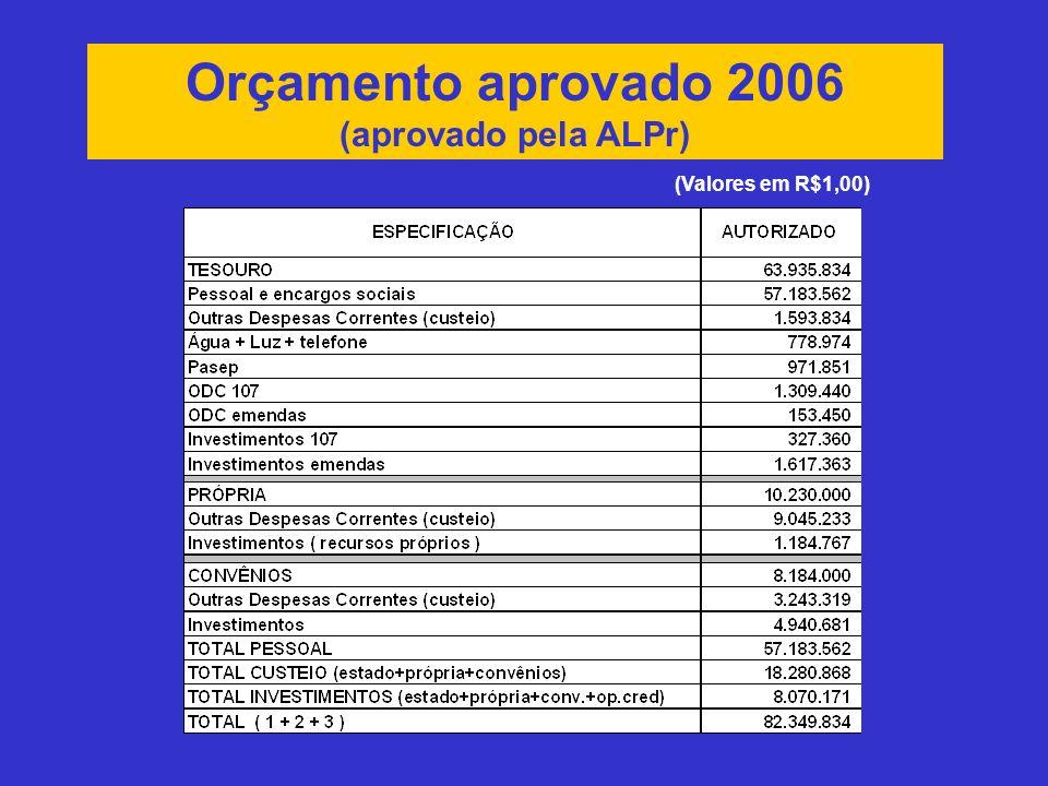 Orçamento aprovado 2006 (aprovado pela ALPr) (Valores em R$1,00)