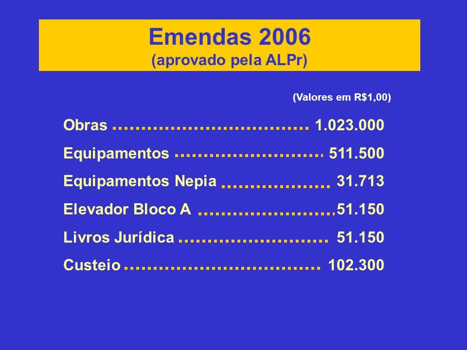 Emendas 2006 (aprovado pela ALPr) (Valores em R$1,00) Obras Equipamentos Equipamentos Nepia Elevador Bloco A Livros Jurídica Custeio 1.023.000 511.500 31.713 51.150 102.300