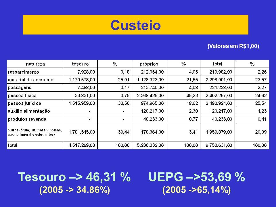 Custeio Tesouro –> 46,31 % (2005 -> 34.86%) UEPG –>53,69 % (2005 ->65,14%) (Valores em R$1,00)