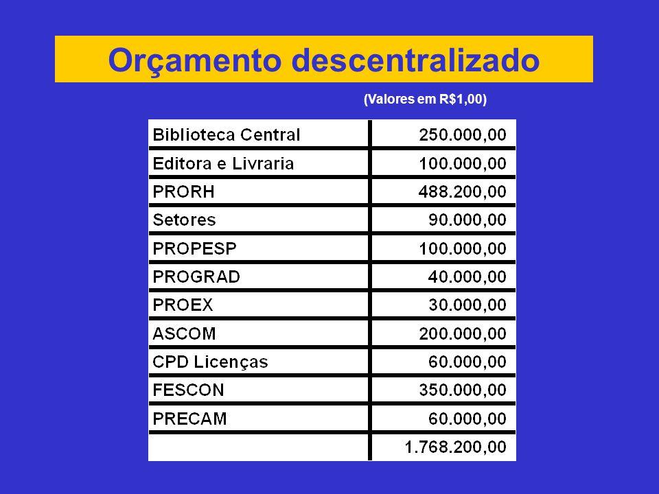 Orçamento descentralizado (Valores em R$1,00)