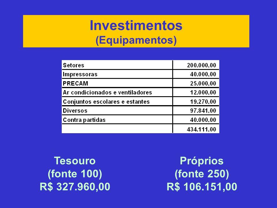 Investimentos (Equipamentos) Tesouro (fonte 100) R$ 327.960,00 Próprios (fonte 250) R$ 106.151,00