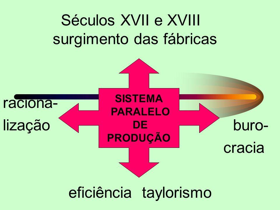 NATUREZA fornece a matéria-prima e a terra TRABALHO recursos humanos, mão-de-obra ou agentes de produção, transformam a natureza, fazendo uso do CAPIT