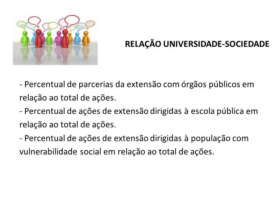 RELAÇÃO UNIVERSIDADE-SOCIEDADE - Percentual de parcerias da extensão com órgãos públicos em relação ao total de ações. - Percentual de ações de extens