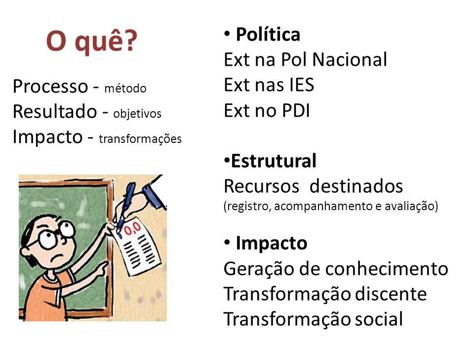 O quê? Processo - método Resultado - objetivos Impacto - transformações Política Ext na Pol Nacional Ext nas IES Ext no PDI Estrutural Recursos destin