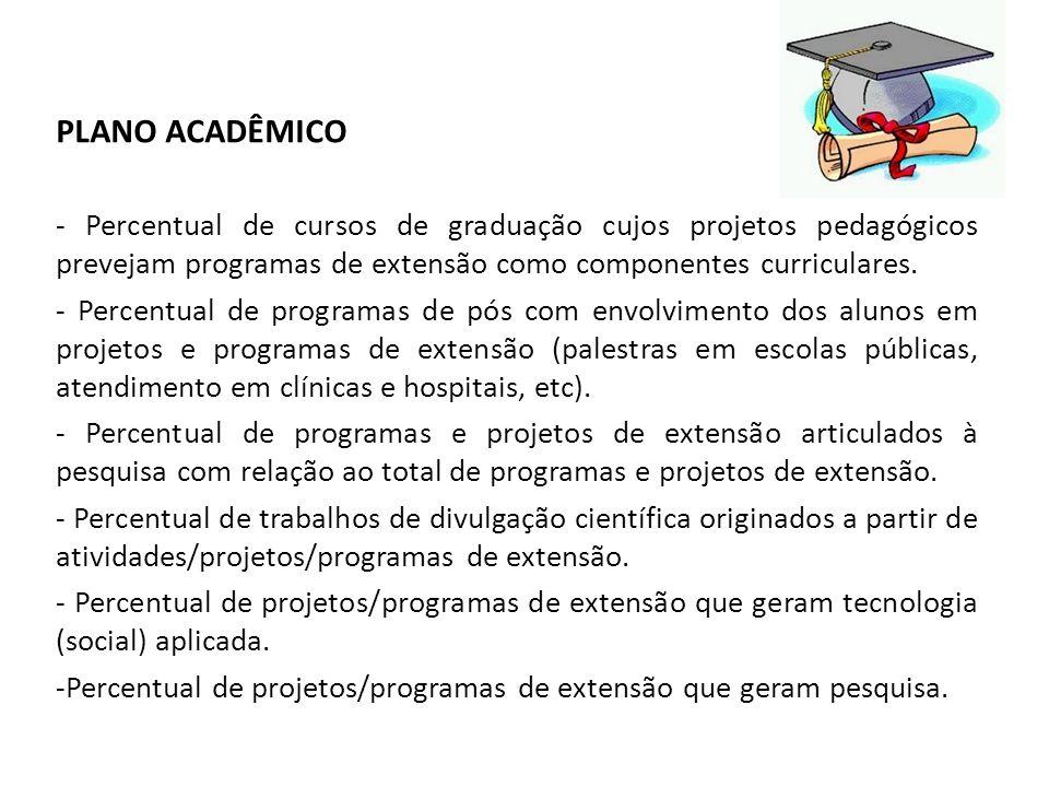 PLANO ACADÊMICO - Percentual de cursos de graduação cujos projetos pedagógicos prevejam programas de extensão como componentes curriculares. - Percent