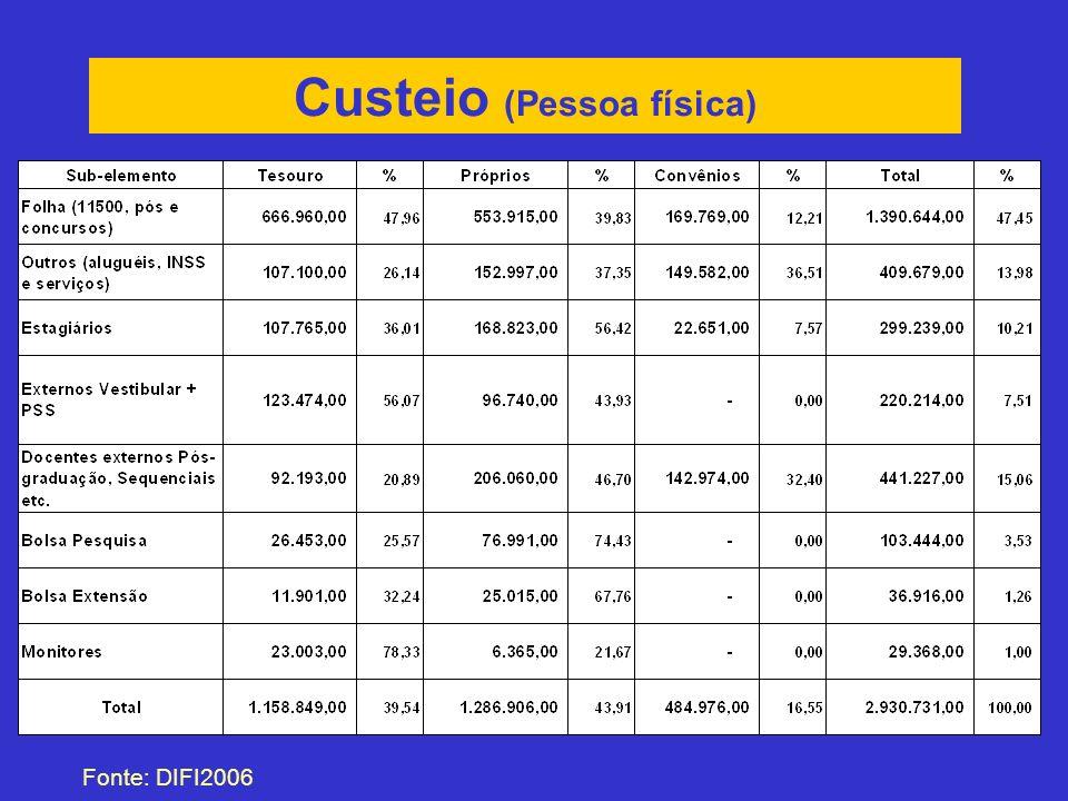 Custeio (Pessoa física) Fonte: DIFI2006