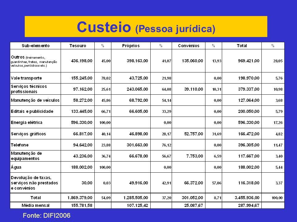 Custeio (Pessoa jurídica) Fonte: DIFI2006