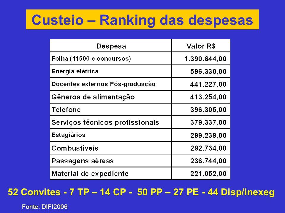 Custeio – Ranking das despesas Fonte: DIFI2006 52 Convites - 7 TP – 14 CP - 50 PP – 27 PE - 44 Disp/inexeg