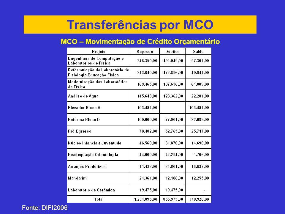 Transferências por MCO MCO – Movimentação de Crédito Orçamentário Fonte: DIFI2006