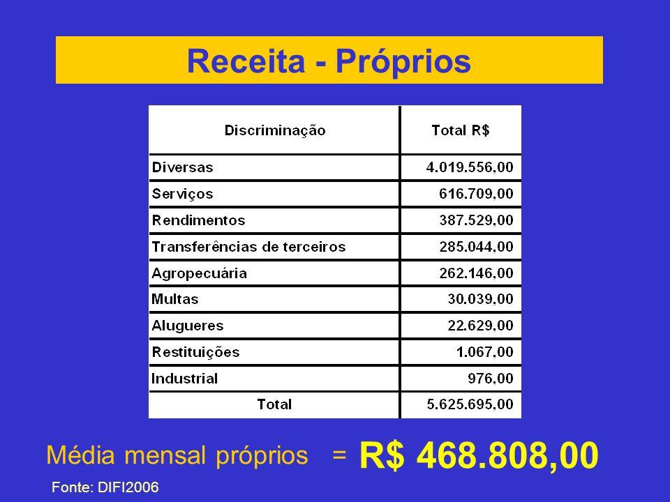 Receita - Próprios Média mensal próprios = R$ 468.808,00 Fonte: DIFI2006