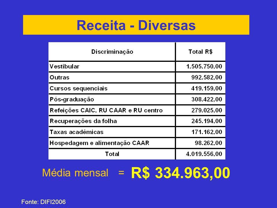 Receita - Diversas Média mensal = R$ 334.963,00 Fonte: DIFI2006
