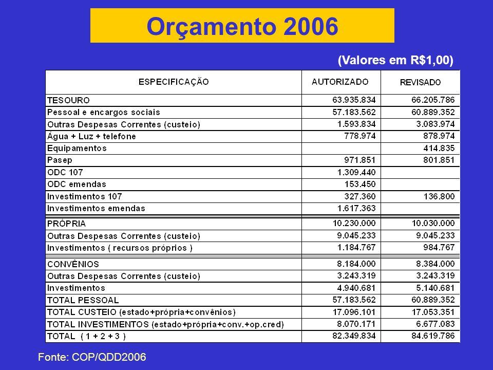 Orçamento 2006 Fonte: COP/QDD2006 (Valores em R$1,00)