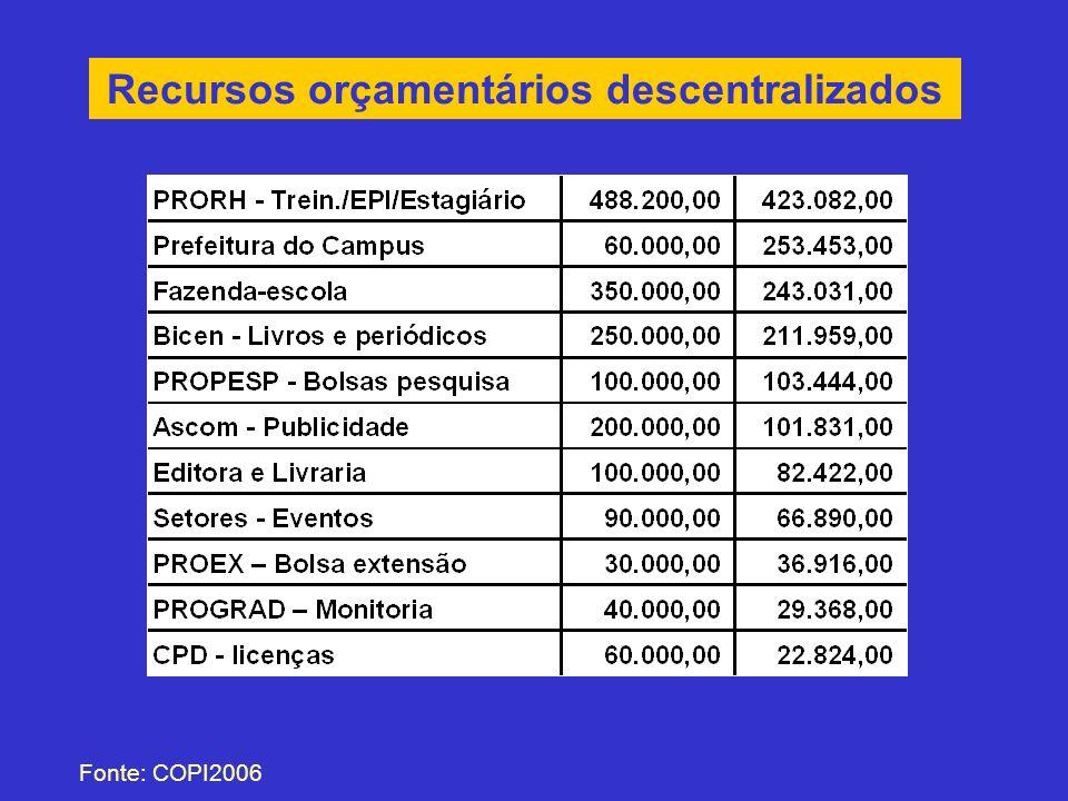 Recursos orçamentários descentralizados Fonte: COPI2006
