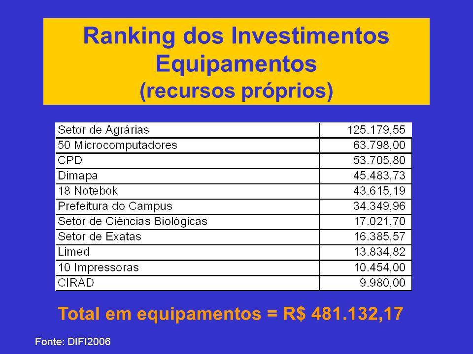 Ranking dos Investimentos Equipamentos (recursos próprios) Fonte: DIFI2006 Total em equipamentos = R$ 481.132,17