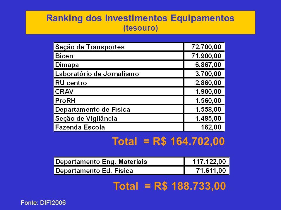Ranking dos Investimentos Equipamentos (tesouro) Fonte: DIFI2006 Total = R$ 164.702,00 Total = R$ 188.733,00