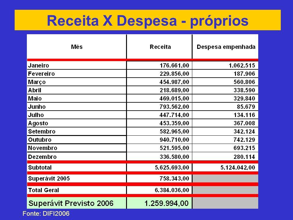 Receita X Despesa - próprios Fonte: DIFI2006