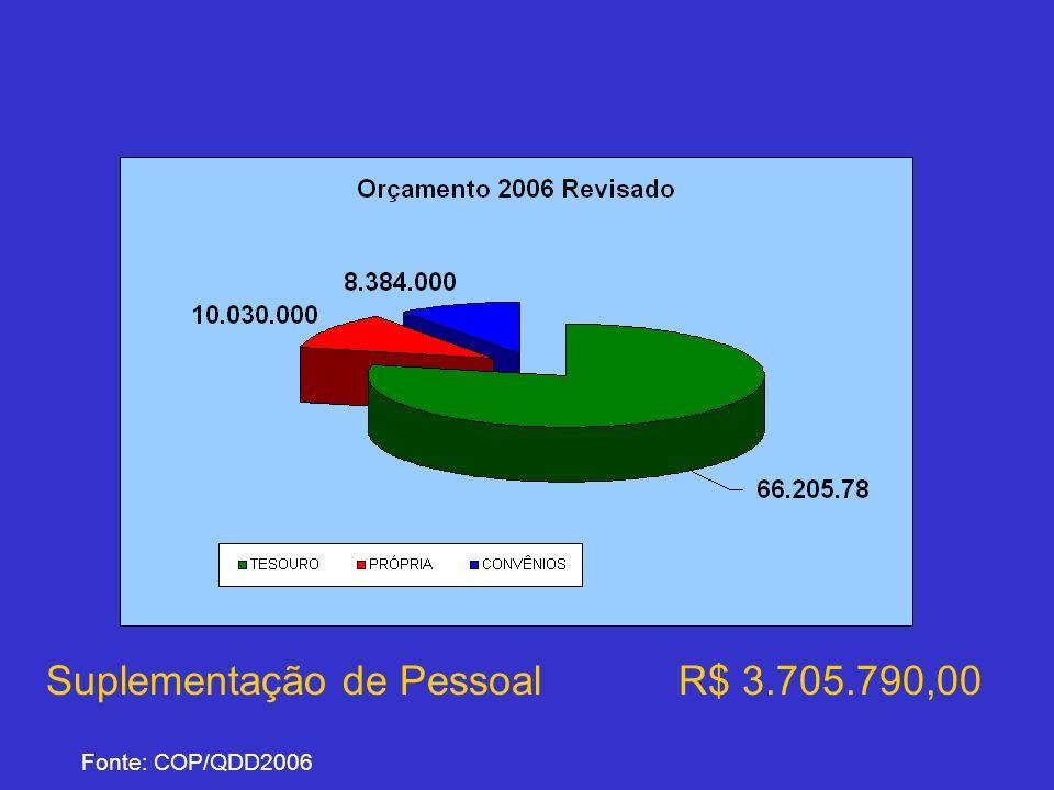 Suplementação de Pessoal R$ 3.705.790,00 Fonte: COP/QDD2006