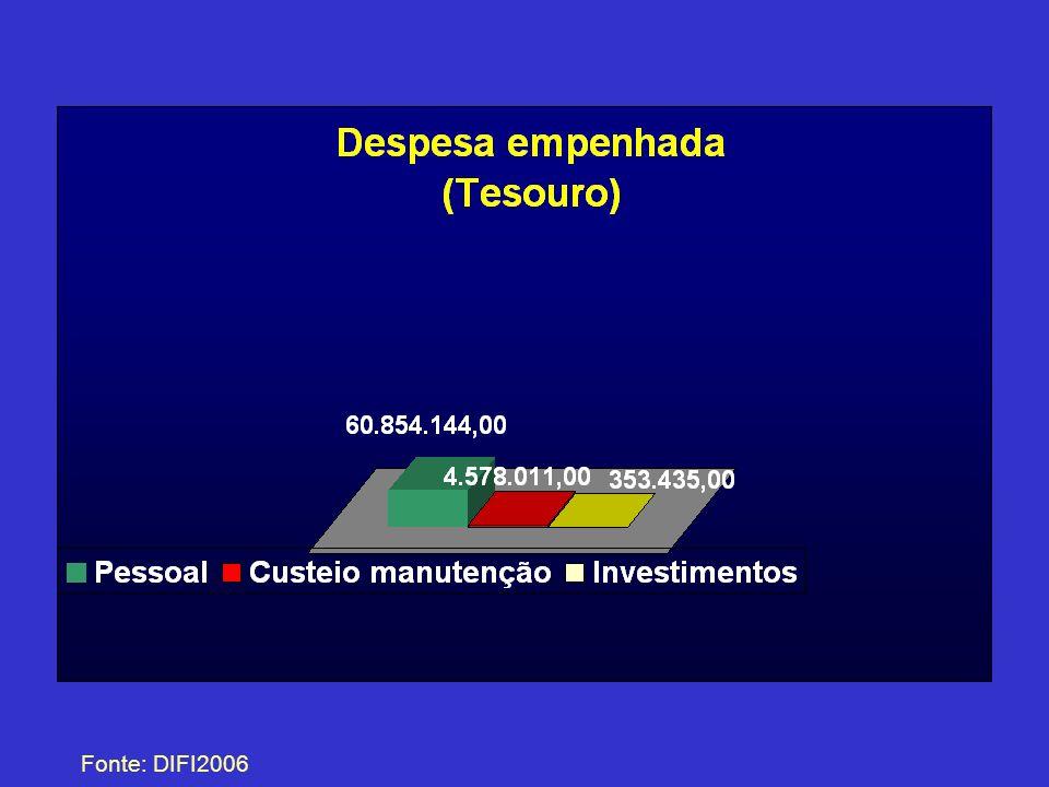 Ranking dos Investimentos Obras e reformas (Convênios) Fonte: DIFI/2006 Total = R$ 439.038,00 281 Total = R$ 1.585.893,00 284
