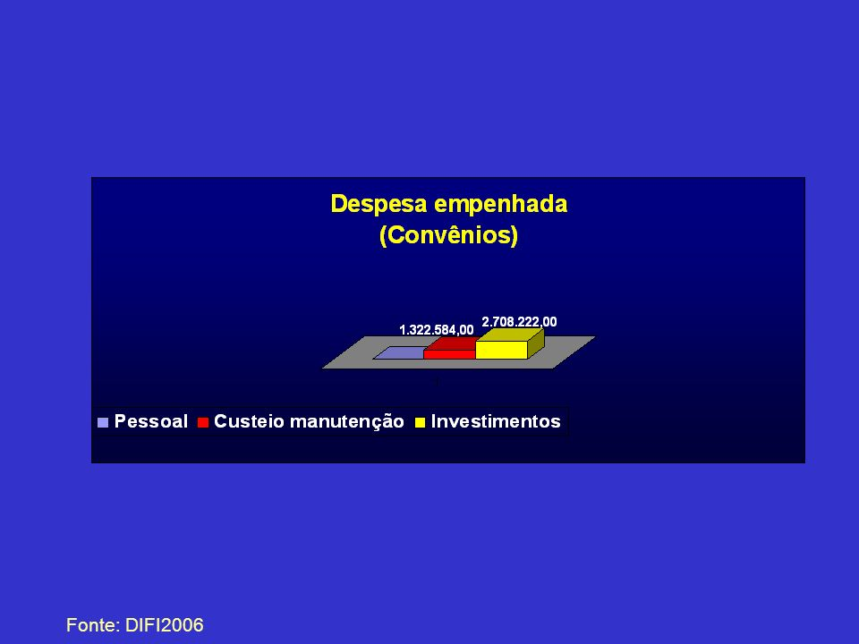 Custeio Fonte: DIFI2006