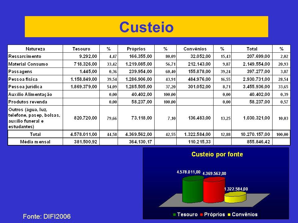 Custeio (Material de consumo) Fonte: DIFI2006