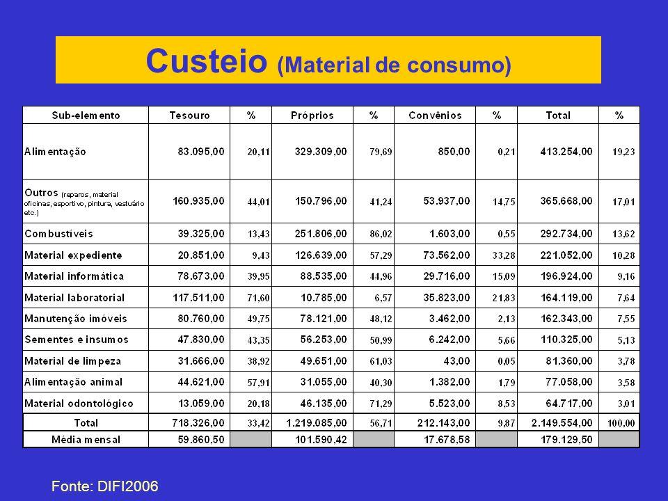 Custeio (Passagens) Fonte: DIFI2006