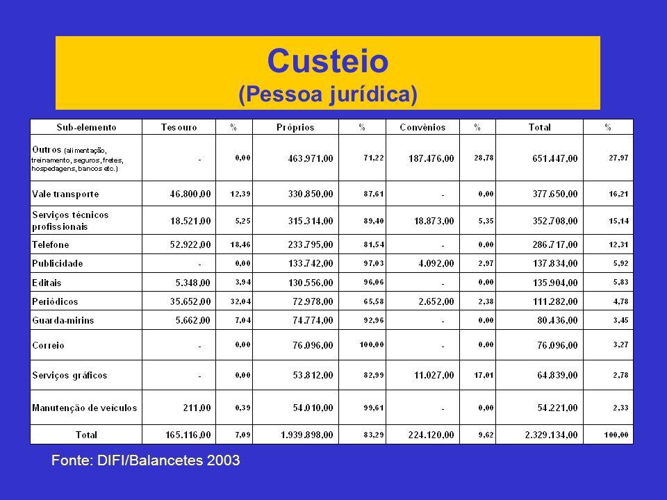 Custeio (Pessoa jurídica) Fonte: DIFI/Balancetes 2003