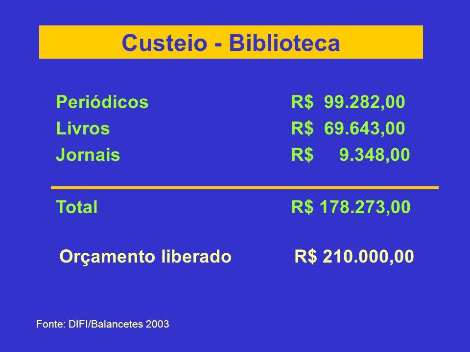 Custeio - Biblioteca Fonte: DIFI/Balancetes 2003 Orçamento liberadoR$ 210.000,00 PeriódicosR$ 99.282,00 Livros R$ 69.643,00 JornaisR$ 9.348,00 TotalR$ 178.273,00