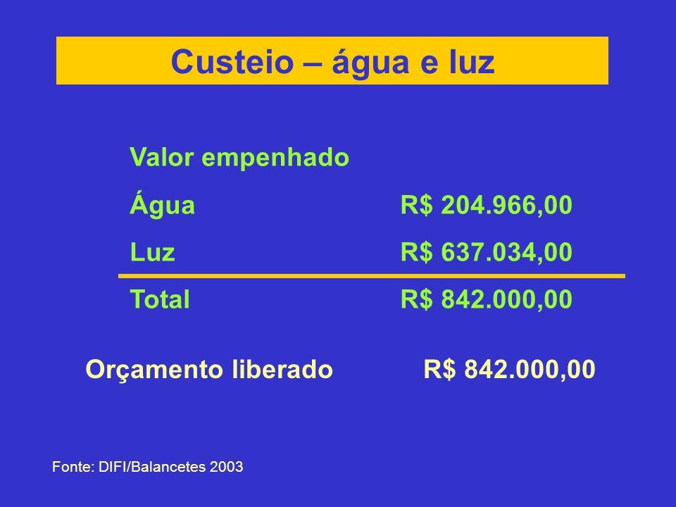 Custeio – água e luz Fonte: DIFI/Balancetes 2003 Orçamento liberadoR$ 842.000,00 Valor empenhado ÁguaR$ 204.966,00 LuzR$ 637.034,00 TotalR$ 842.000,00