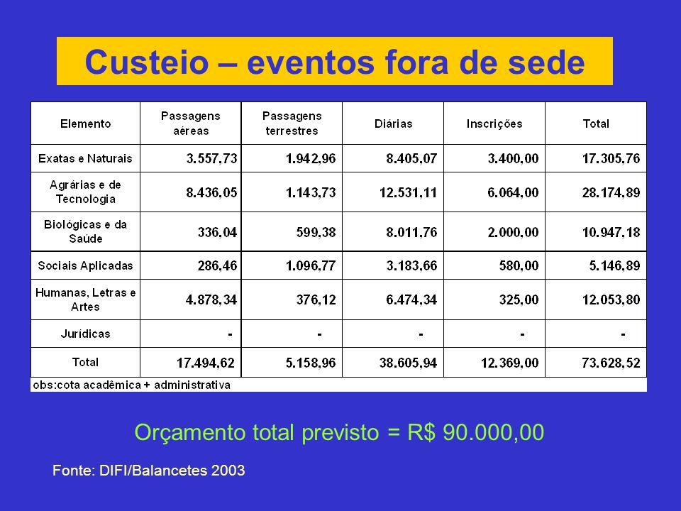 Custeio – eventos fora de sede Fonte: DIFI/Balancetes 2003 Orçamento total previsto = R$ 90.000,00