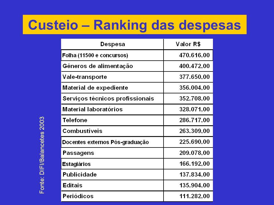 Custeio – Ranking das despesas Fonte: DIFI/Balancetes 2003