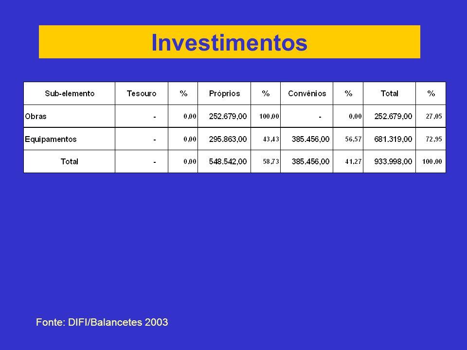 Investimentos Fonte: DIFI/Balancetes 2003