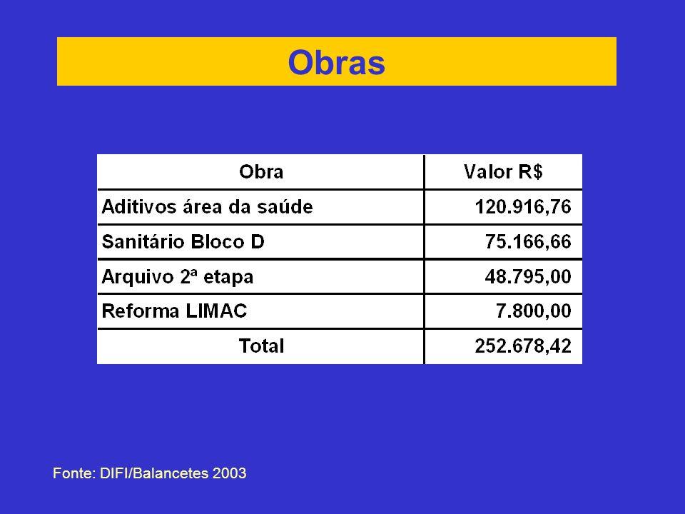 Obras Fonte: DIFI/Balancetes 2003