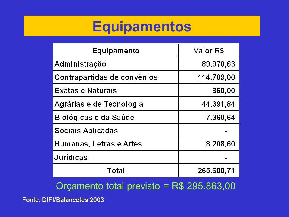 Equipamentos Fonte: DIFI/Balancetes 2003 Orçamento total previsto = R$ 295.863,00