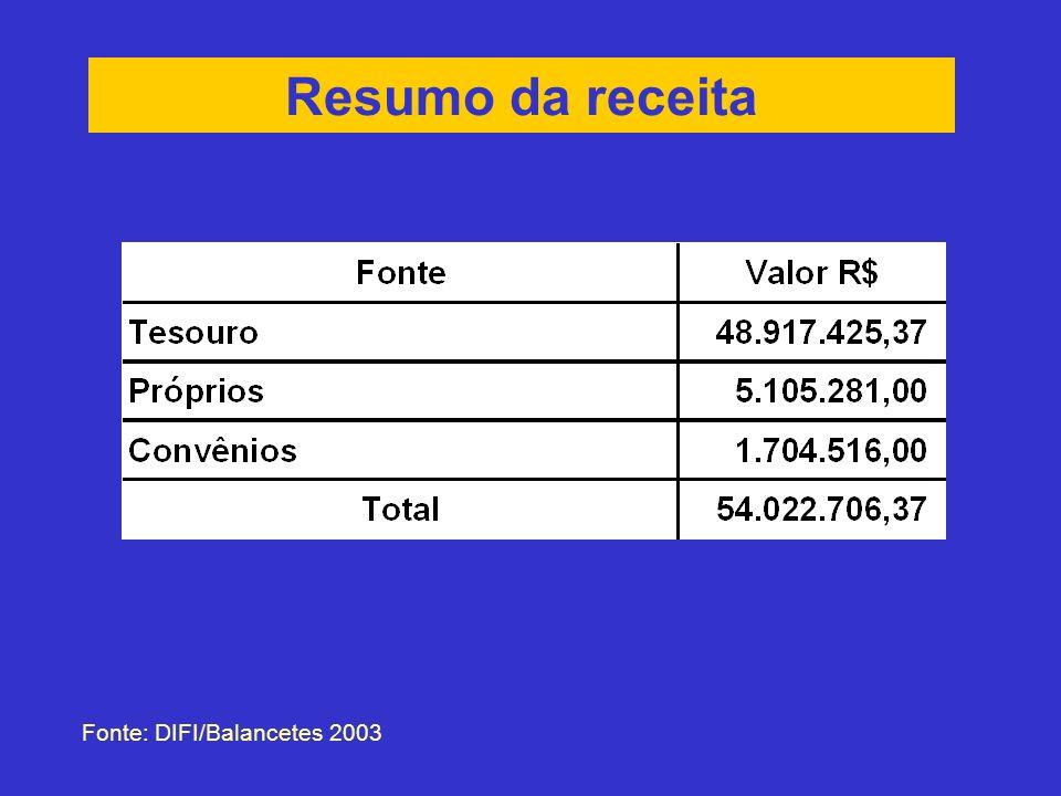 Resumo da receita Fonte: DIFI/Balancetes 2003