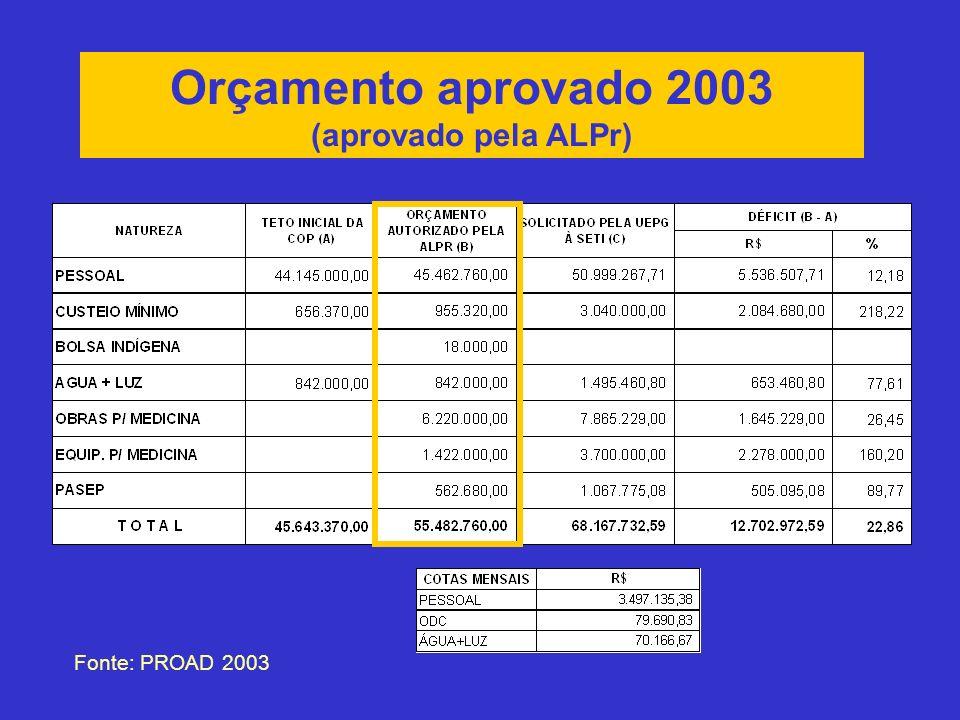 Orçamento aprovado 2003 (aprovado pela ALPr) Fonte: PROAD 2003