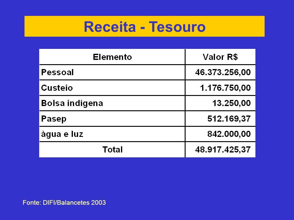 Receita - Tesouro Fonte: DIFI/Balancetes 2003