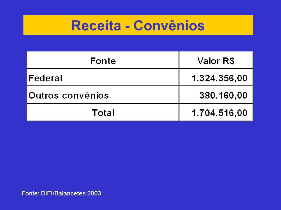 Receita - Convênios Fonte: DIFI/Balancetes 2003