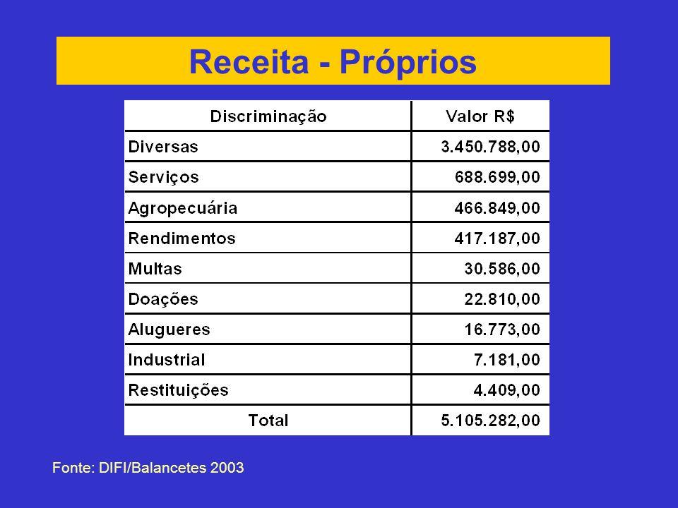 Receita - Próprios Fonte: DIFI/Balancetes 2003