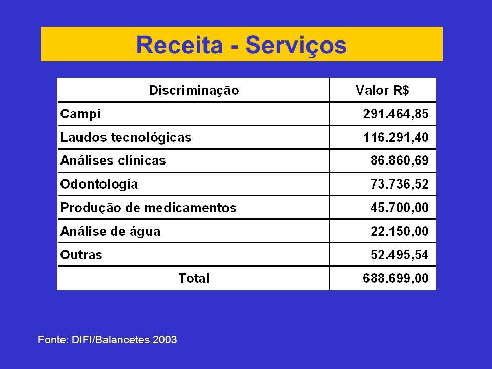 Receita - Serviços Fonte: DIFI/Balancetes 2003