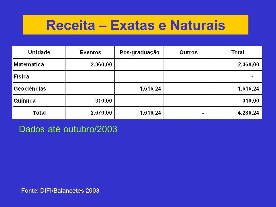 Receita – Exatas e Naturais Fonte: DIFI/Balancetes 2003 Dados até outubro/2003