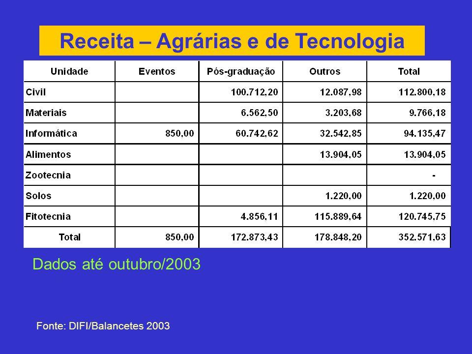 Receita – Agrárias e de Tecnologia Fonte: DIFI/Balancetes 2003 Dados até outubro/2003