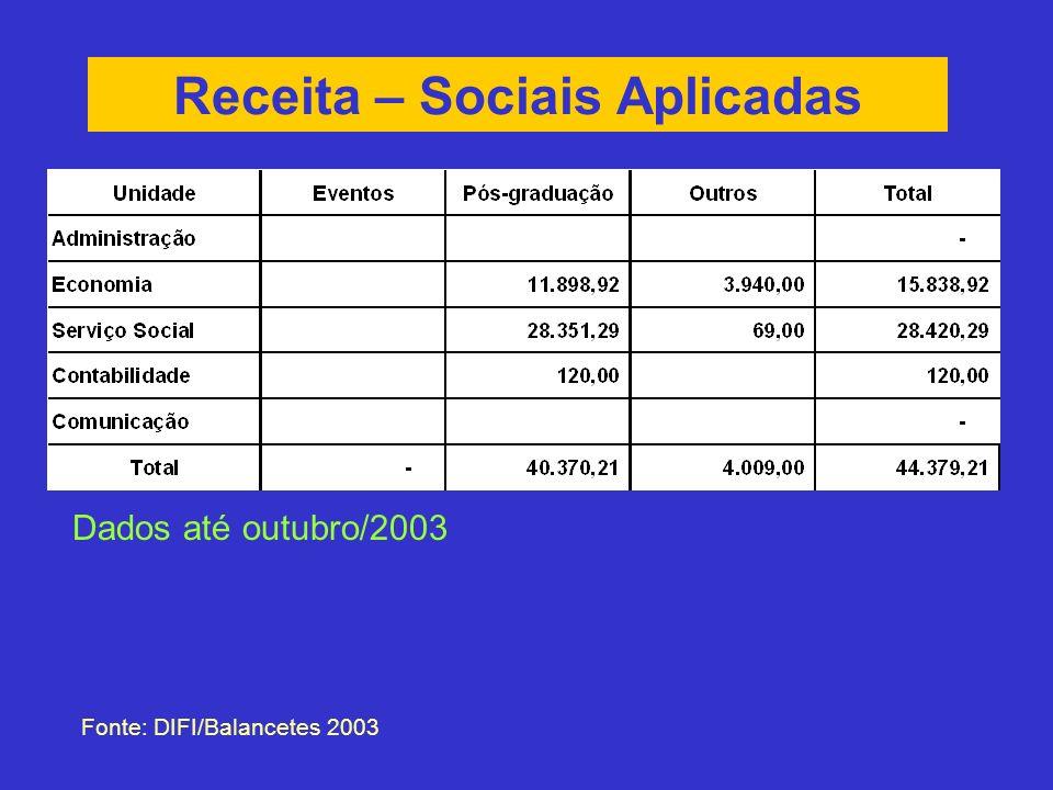 Receita – Sociais Aplicadas Fonte: DIFI/Balancetes 2003 Dados até outubro/2003