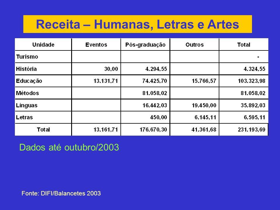 Receita – Humanas, Letras e Artes Fonte: DIFI/Balancetes 2003 Dados até outubro/2003