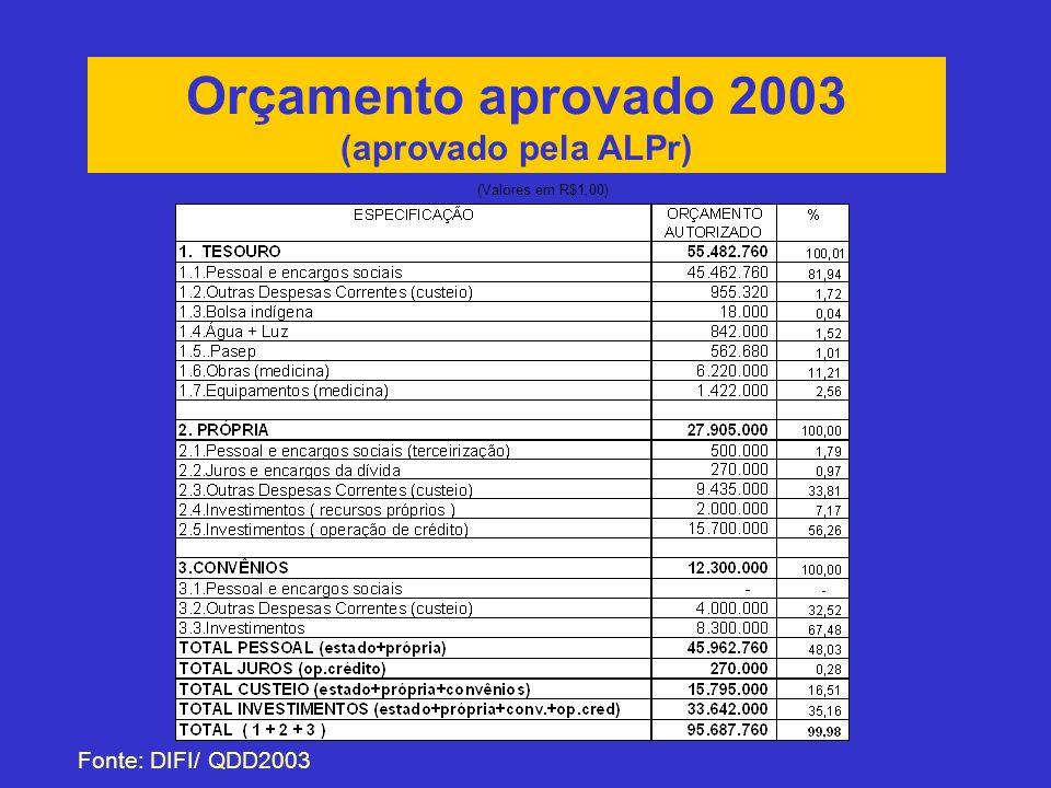 Orçamento aprovado 2003 (aprovado pela ALPr) Fonte: DIFI/ QDD2003 (Valores em R$1,00)
